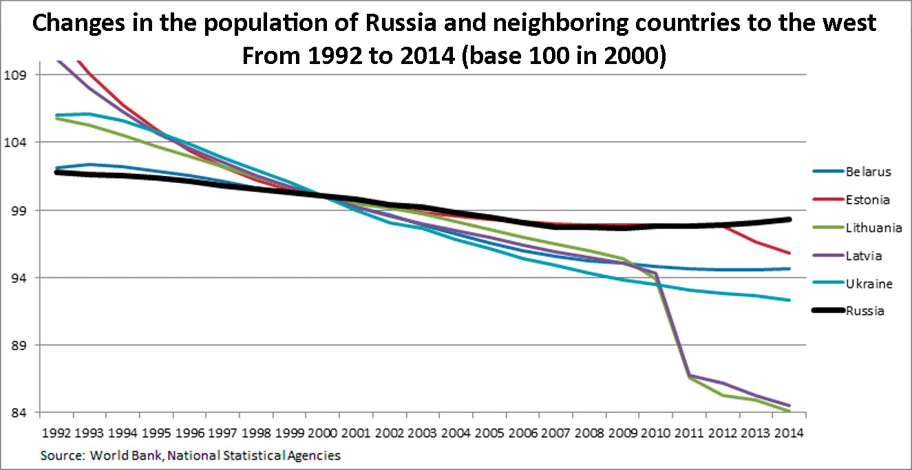 Population of Russia and its changes in 2019 94