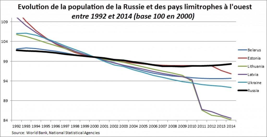 comparaison-population-russe-et-pays-a-louest-1024x527