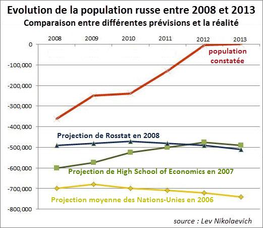 comparaison-previsions-realite-2013