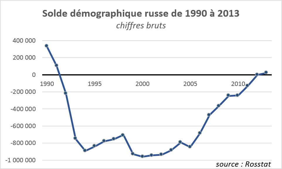 solde-demographique