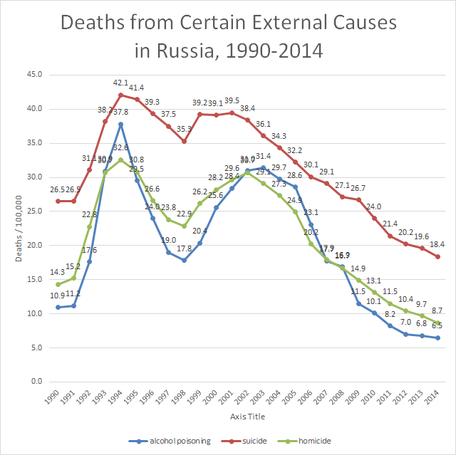 russia-deaths-from-external-causes-1990-2014