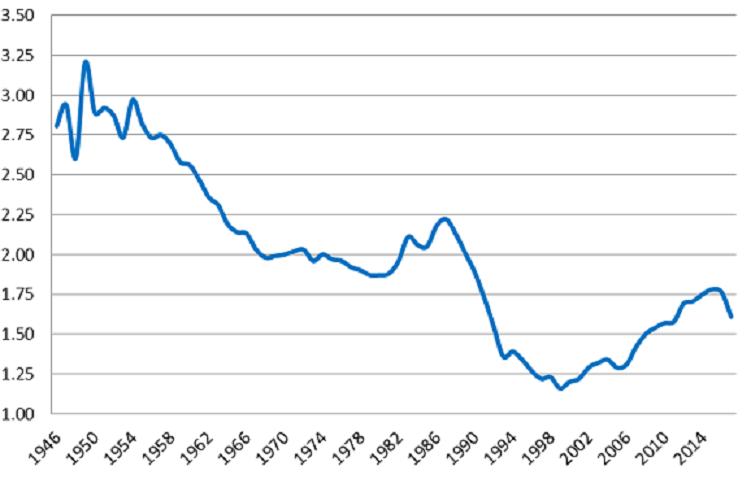 démographie-russe-2018-taux-de-fécondité-russe-de-1946-à-2014-graphique