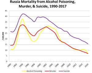 démographie-russe-2018-graphique-morts-non-naturelles-évolution-1990-à-2017
