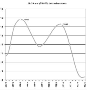 démographie-russe-2018-part-des-18-29-ans-parmi-les-naissances-graphique